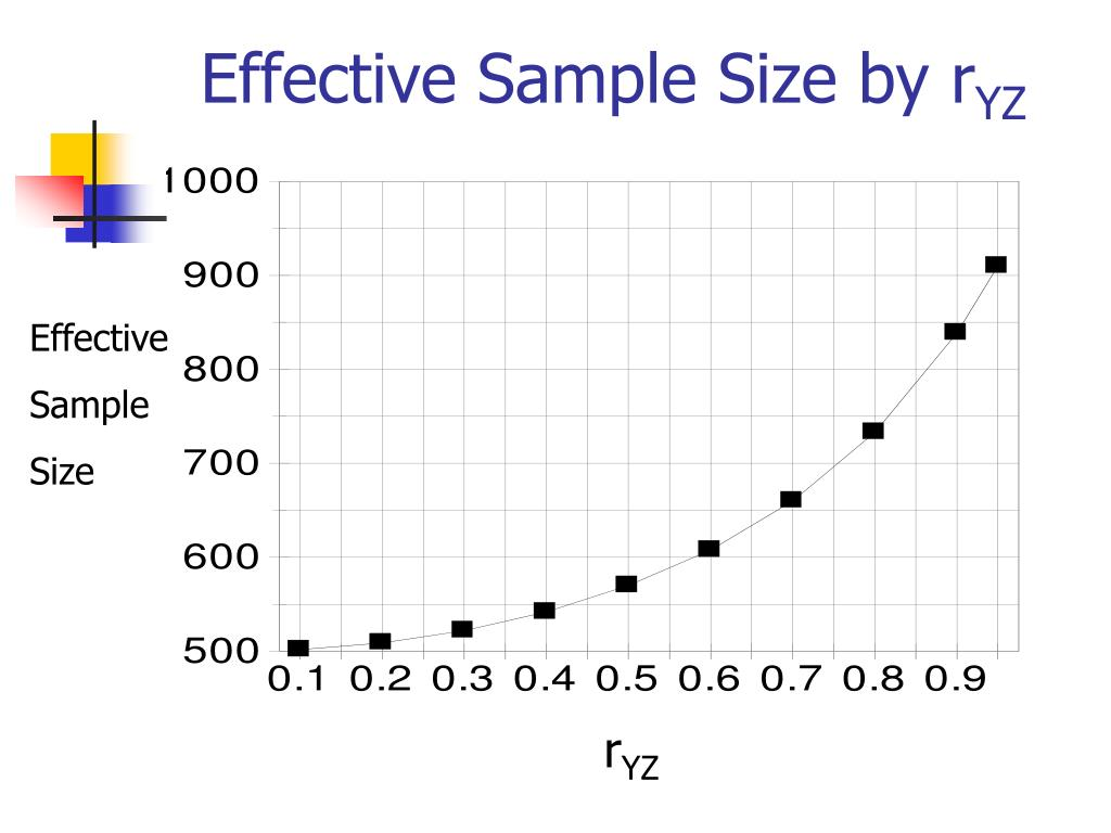 Effective Sample Size by r