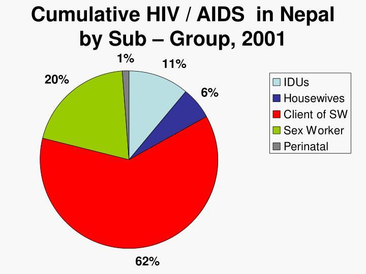 Cumulative HIV / AIDS  in Nepal by Sub – Group, 2001
