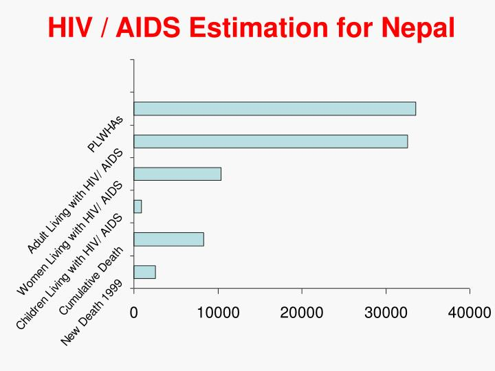 HIV / AIDS Estimation for Nepal