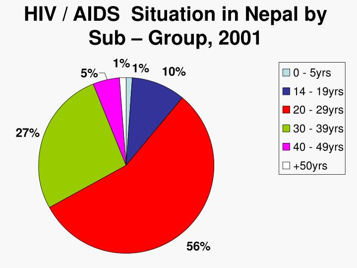 HIV / AIDS  Situation in Nepal by