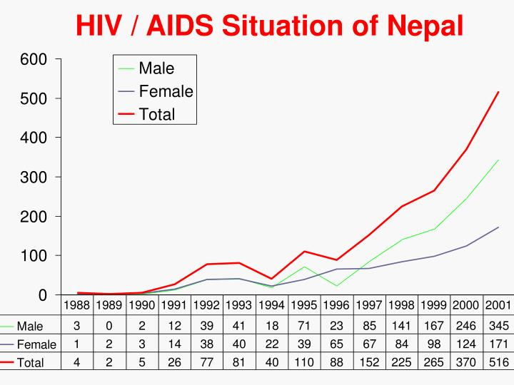 HIV / AIDS Situation of Nepal