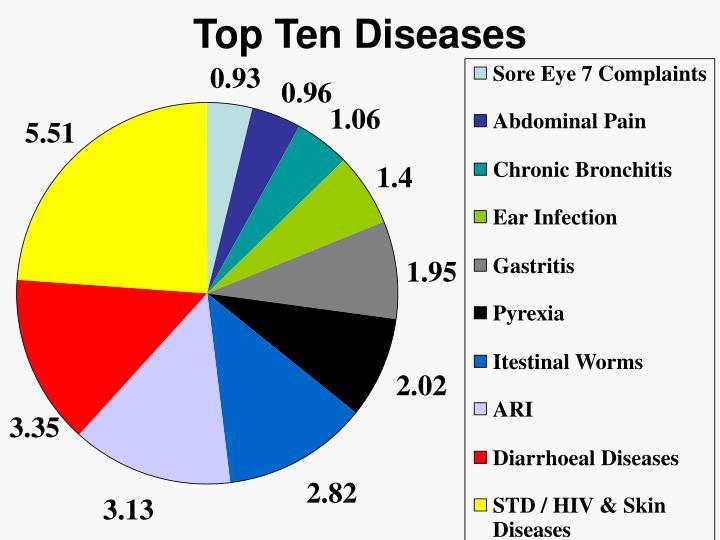 Top Ten Diseases