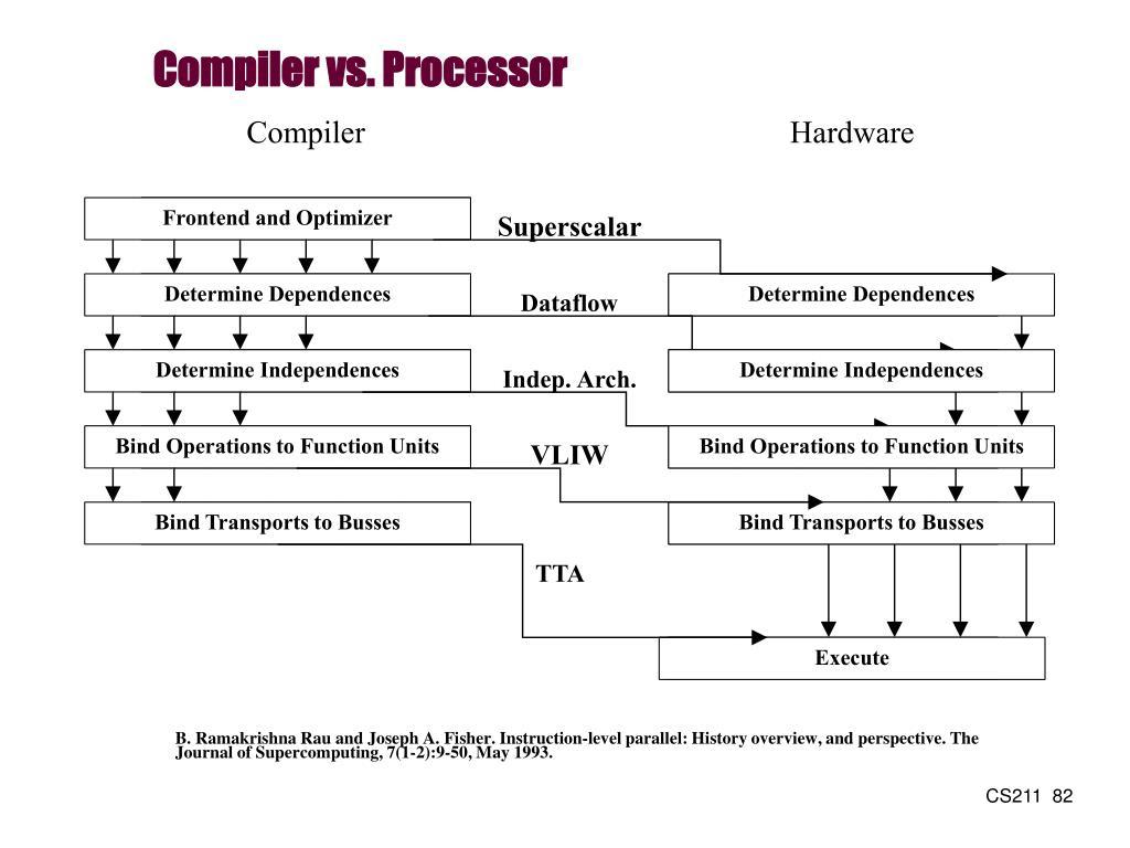 Compiler vs. Processor