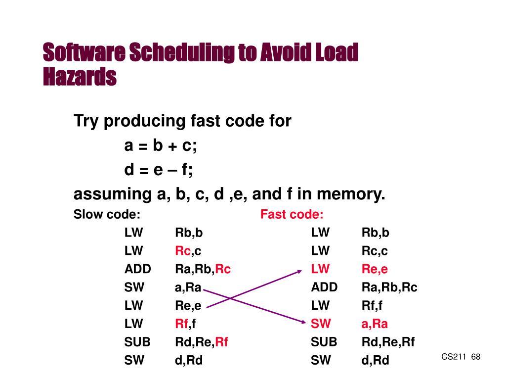 Software Scheduling to Avoid Load Hazards