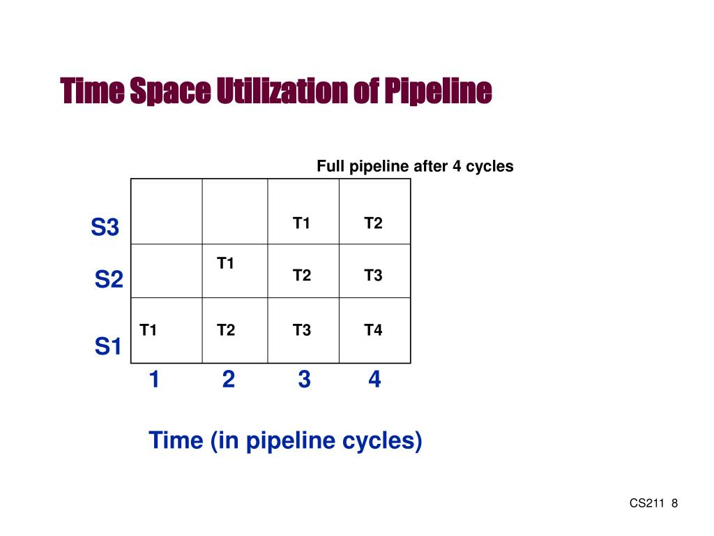 Time Space Utilization of Pipeline
