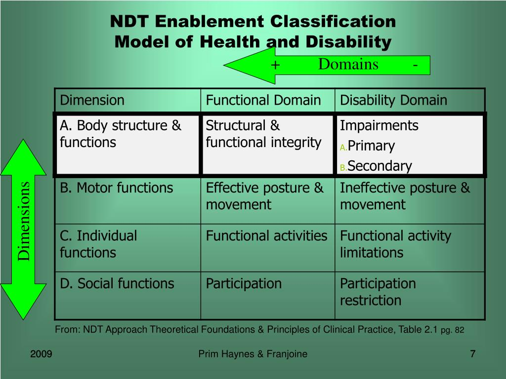 NDT Enablement Classification