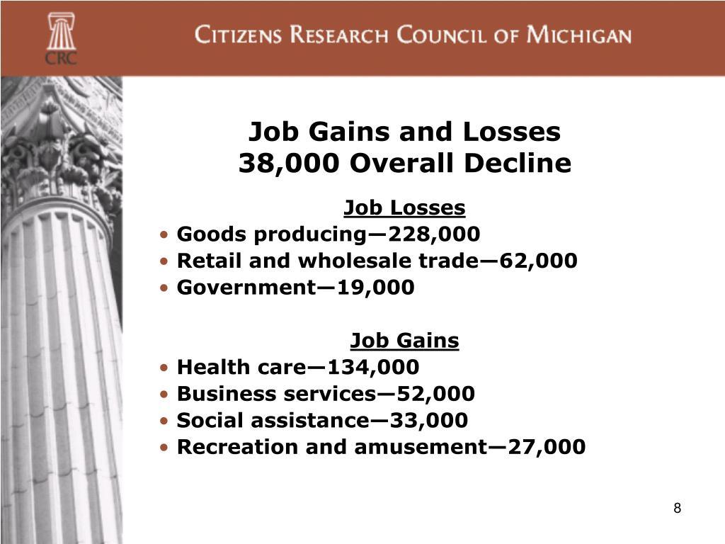 Job Gains and Losses