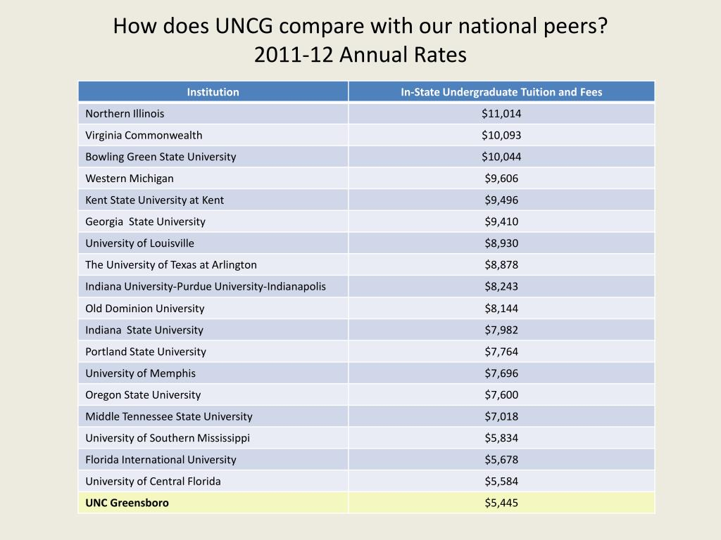 How does UNCG compare with our national peers?