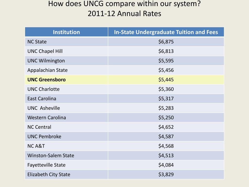 How does UNCG compare within our system?