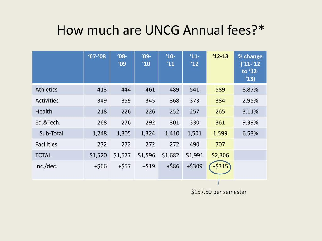 How much are UNCG Annual fees?*