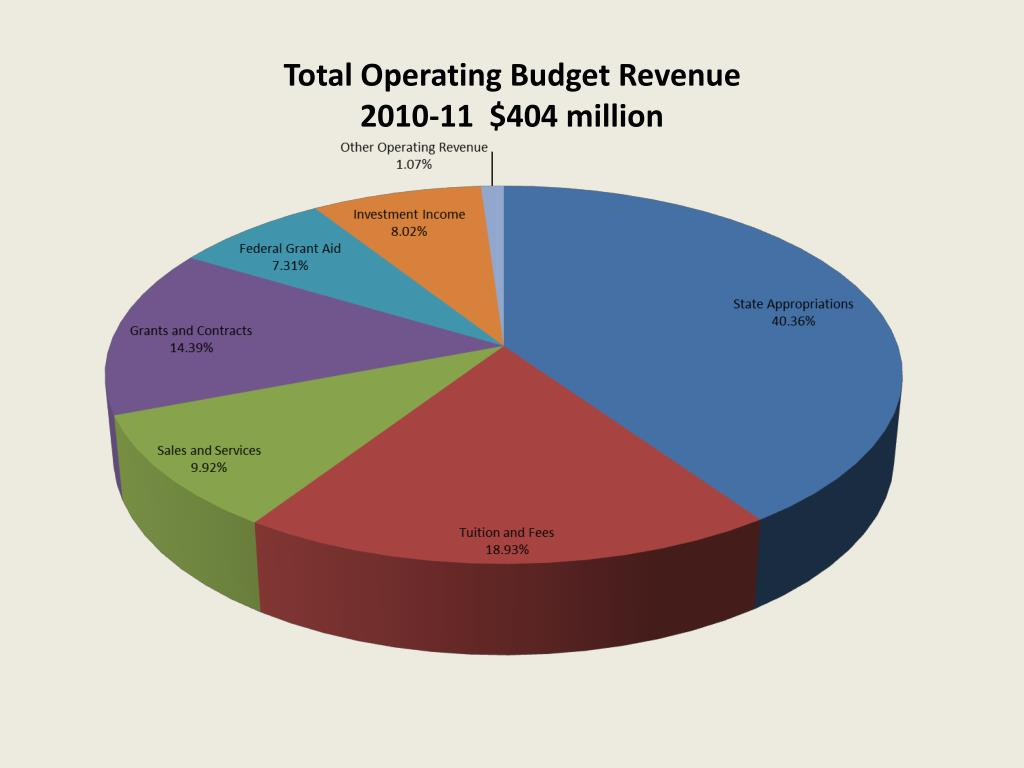 Total Operating Budget Revenue