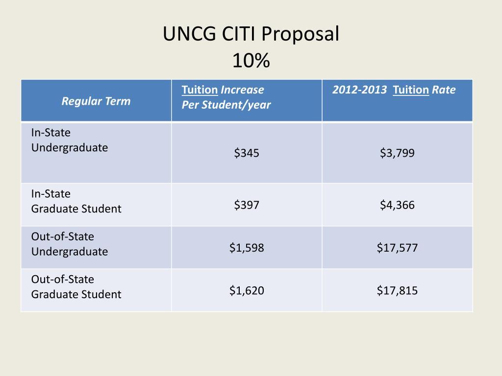 UNCG CITI Proposal