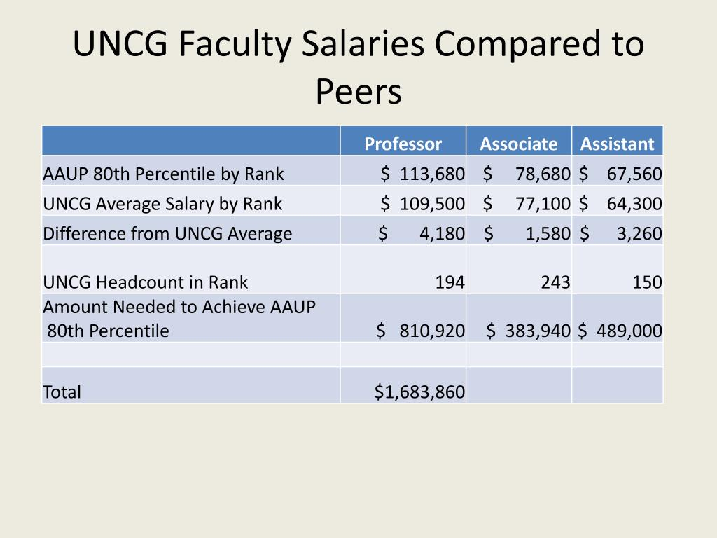UNCG Faculty Salaries Compared to Peers