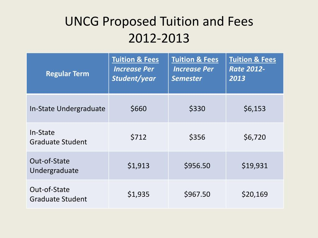 UNCG Proposed Tuition and Fees