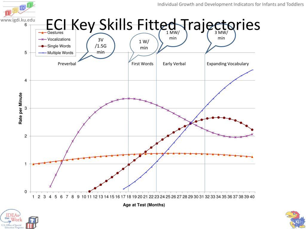 ECI Key Skills Fitted Trajectories