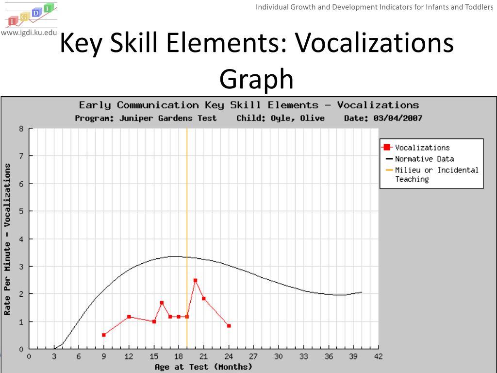 Key Skill Elements: Vocalizations Graph