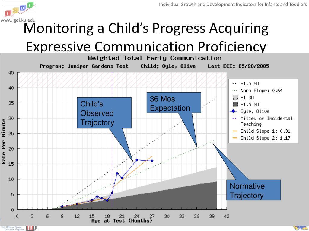 Monitoring a Child's Progress Acquiring Expressive Communication Proficiency