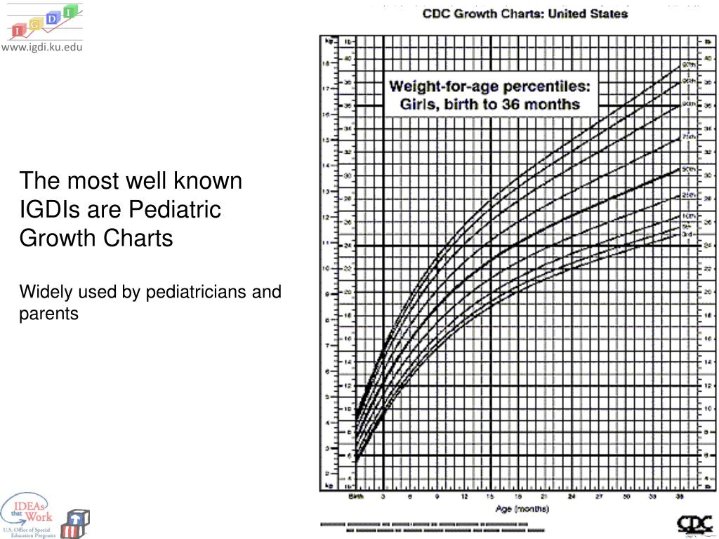 The most well known IGDIs are Pediatric Growth Charts