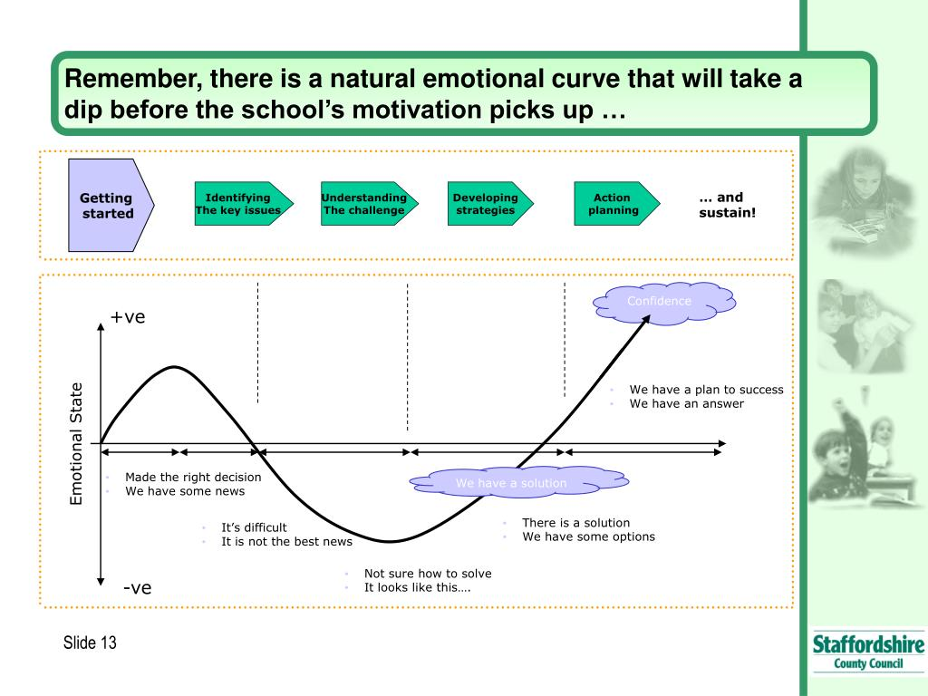 Remember, there is a natural emotional curve that will take a dip before the school's motivation picks up …