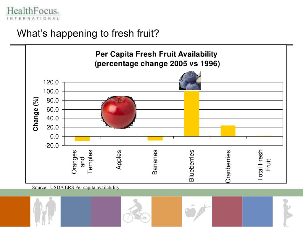 What's happening to fresh fruit?