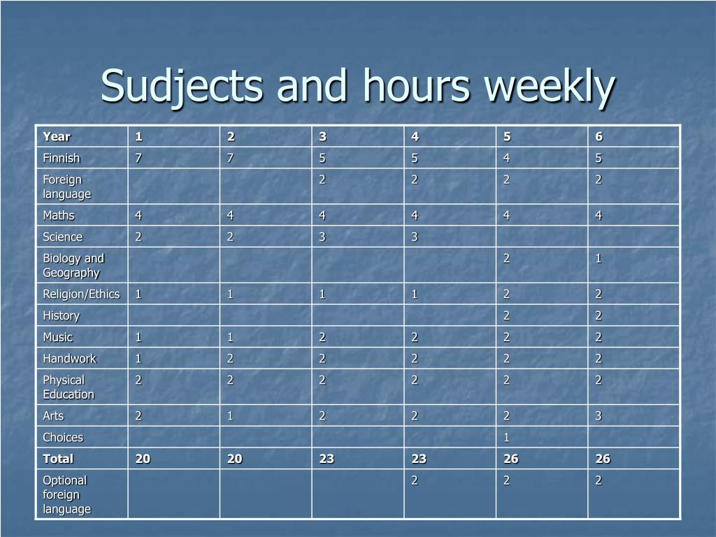 Sudjects and hours weekly