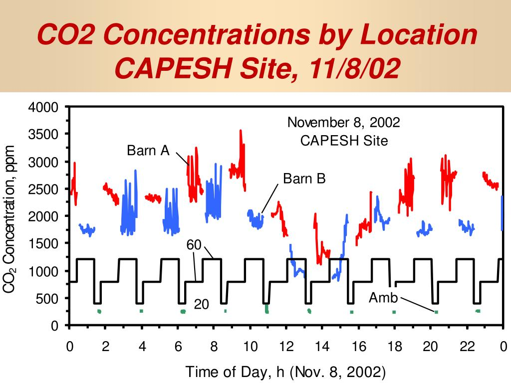 CO2 Concentrations by Location