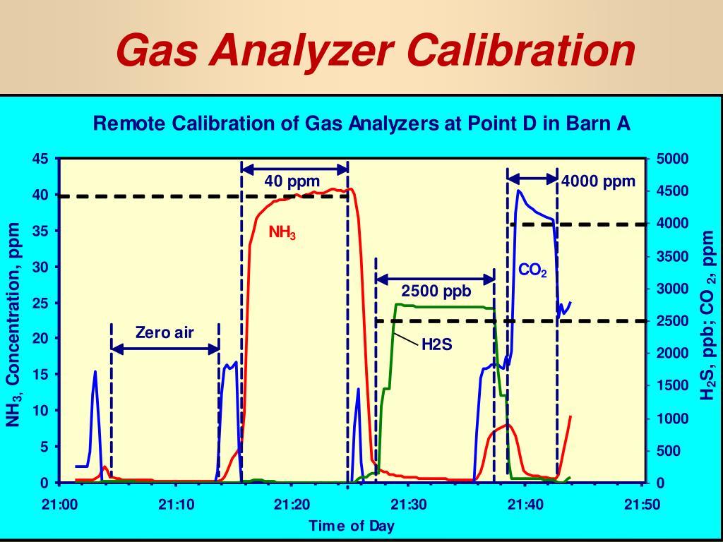 Gas Analyzer Calibration