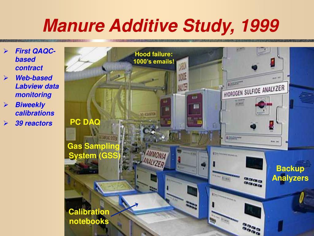 Manure Additive Study, 1999