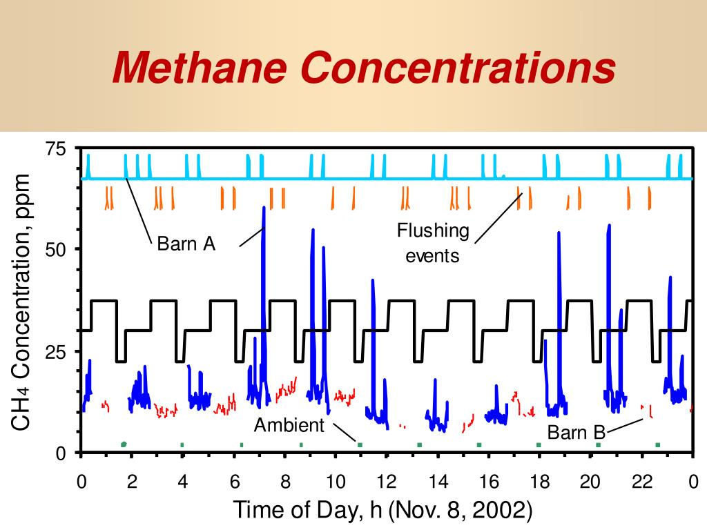 Methane Concentrations