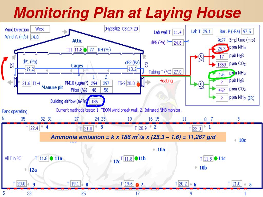 Monitoring Plan at Laying House