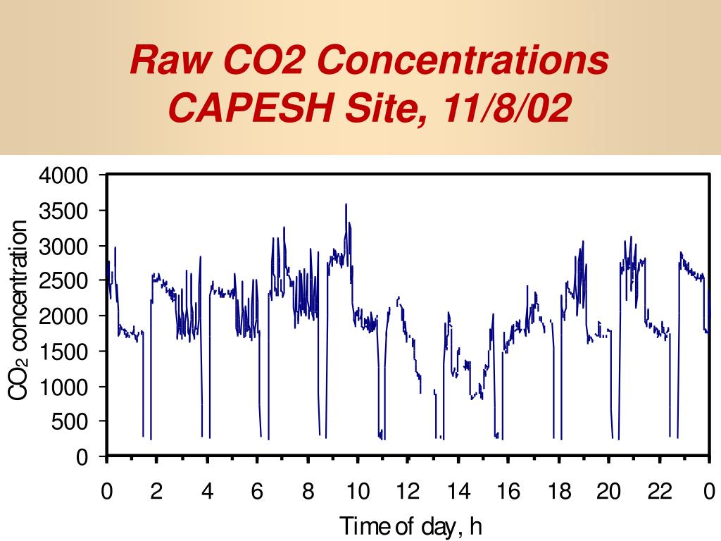 Raw CO2 Concentrations CAPESH Site, 11/8/02