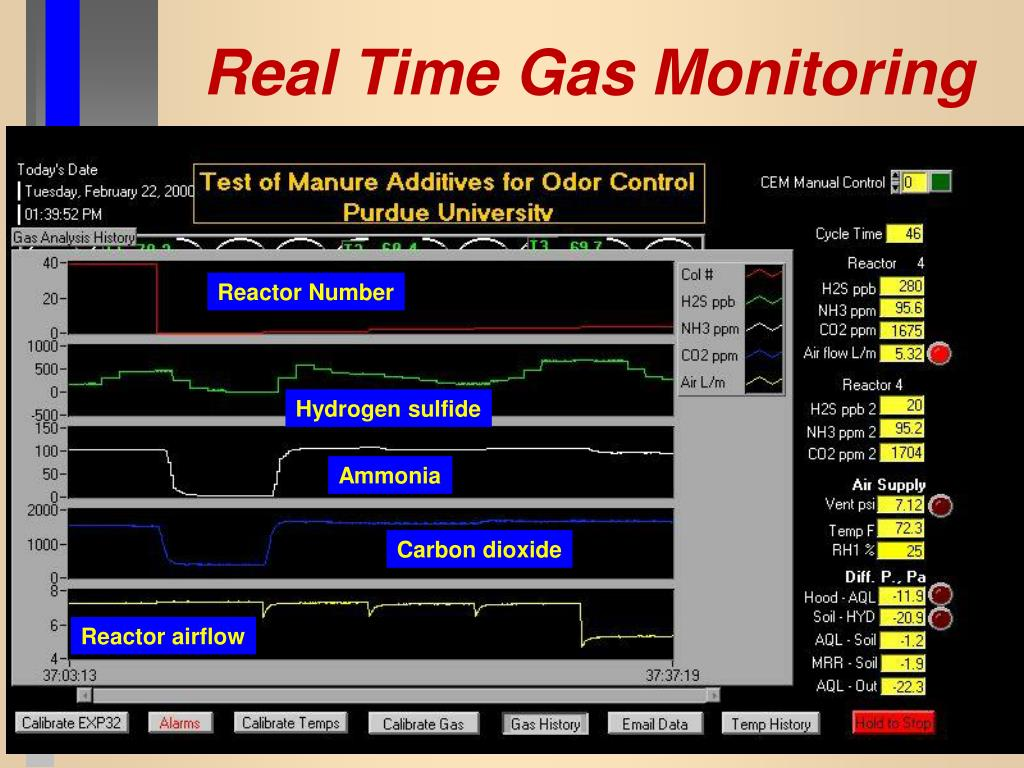 Real Time Gas Monitoring