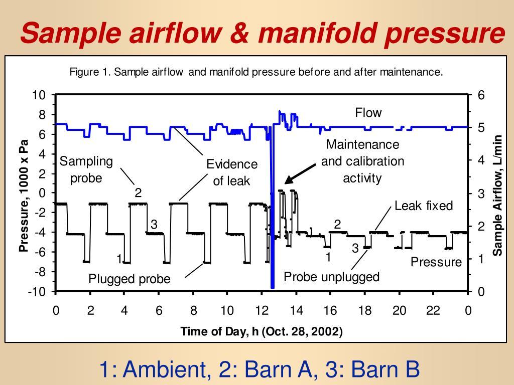 Sample airflow & manifold pressure