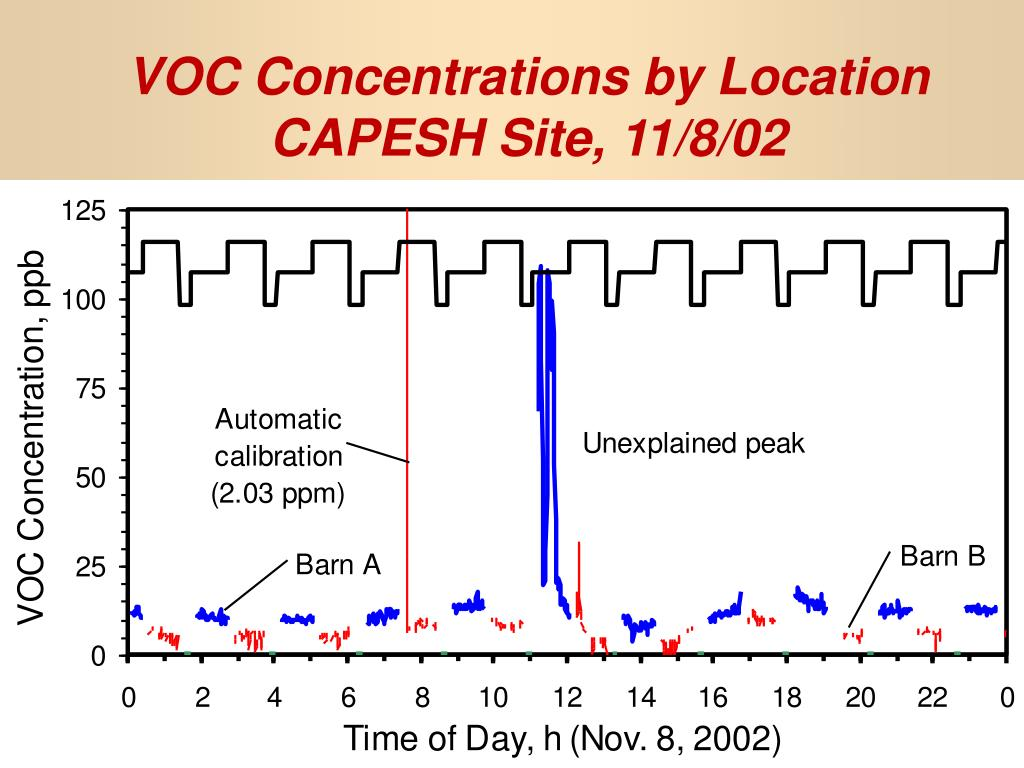 VOC Concentrations by Location