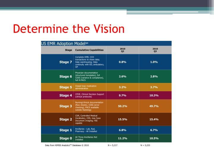 Determine the Vision