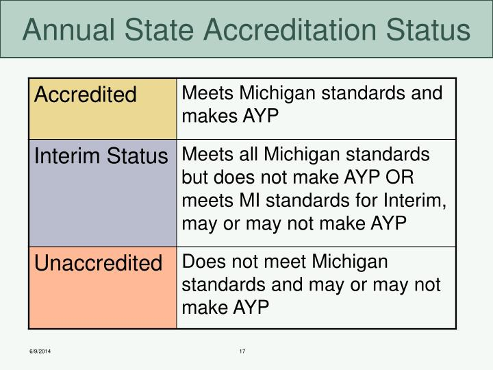 Annual State Accreditation Status