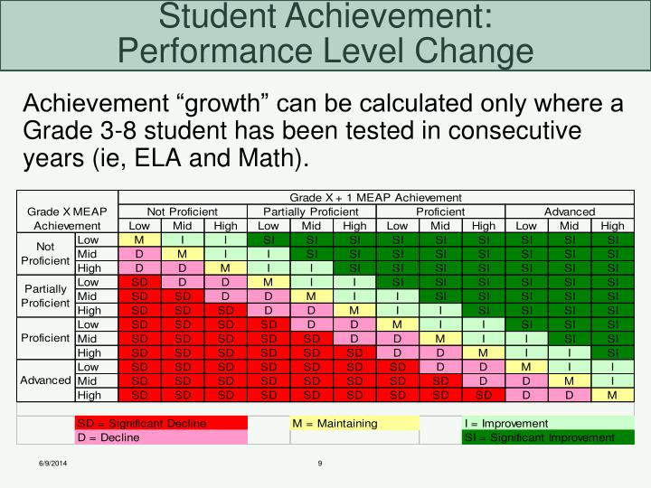 "Achievement ""growth"" can be calculated only where a Grade 3-8 student has been tested in consecutive years (ie, ELA and Math)."