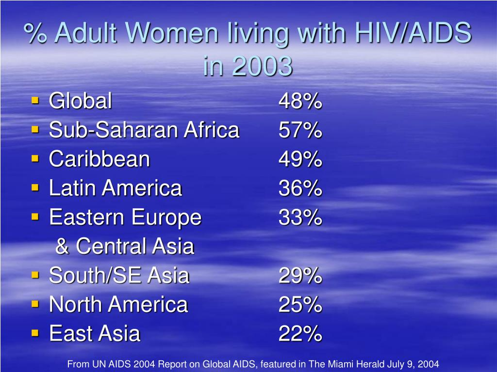 % Adult Women living with HIV/AIDS in 2003
