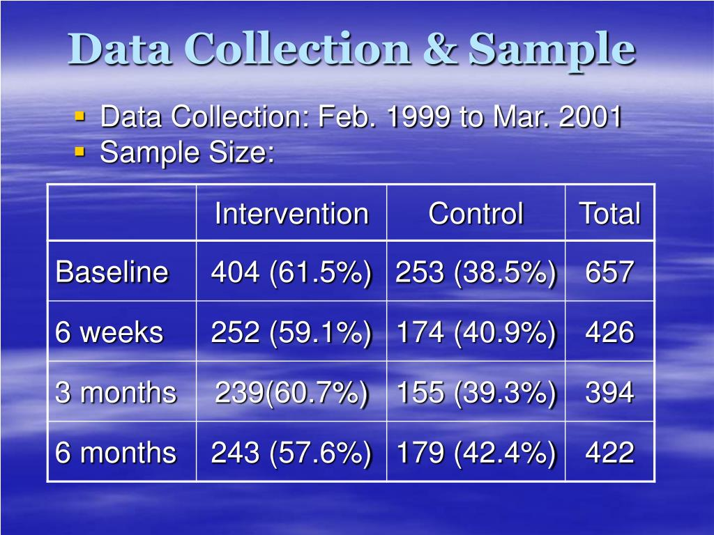 Data Collection & Sample