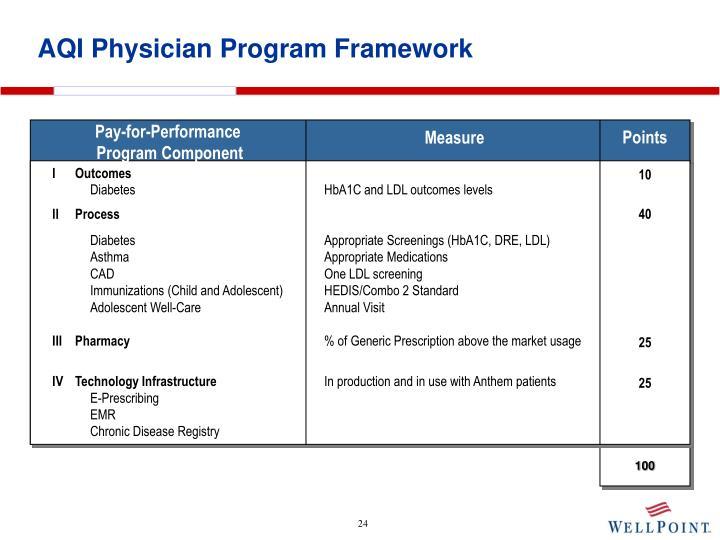 AQI Physician Program Framework