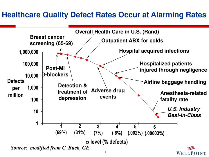 Healthcare Quality Defect Rates Occur at Alarming Rates