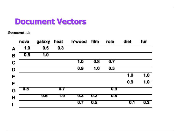 Document Vectors
