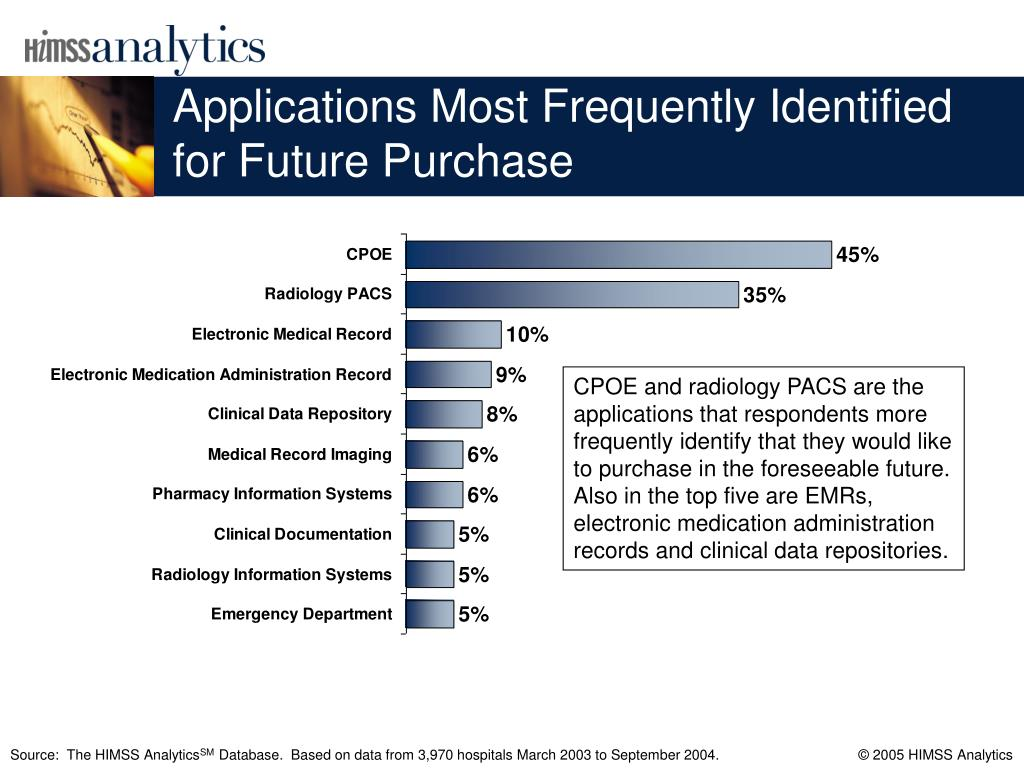 Applications Most Frequently Identified for Future Purchase