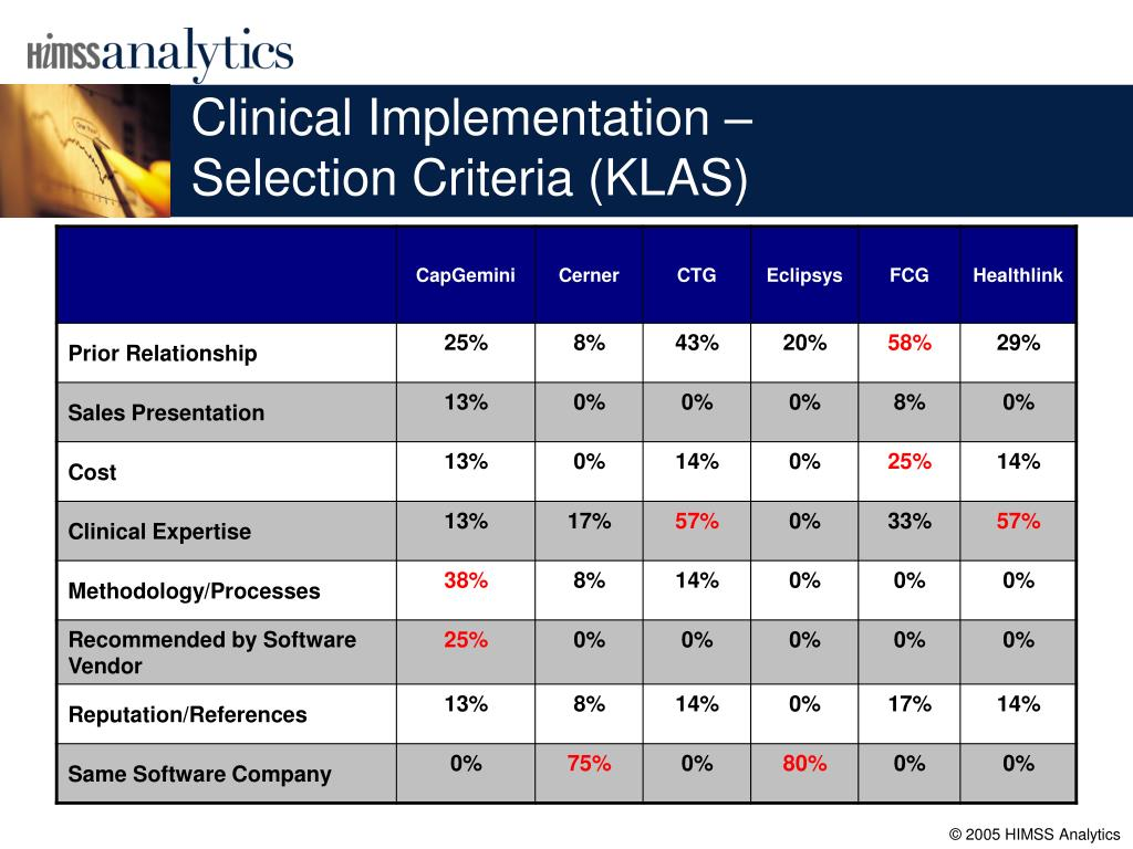 Clinical Implementation –