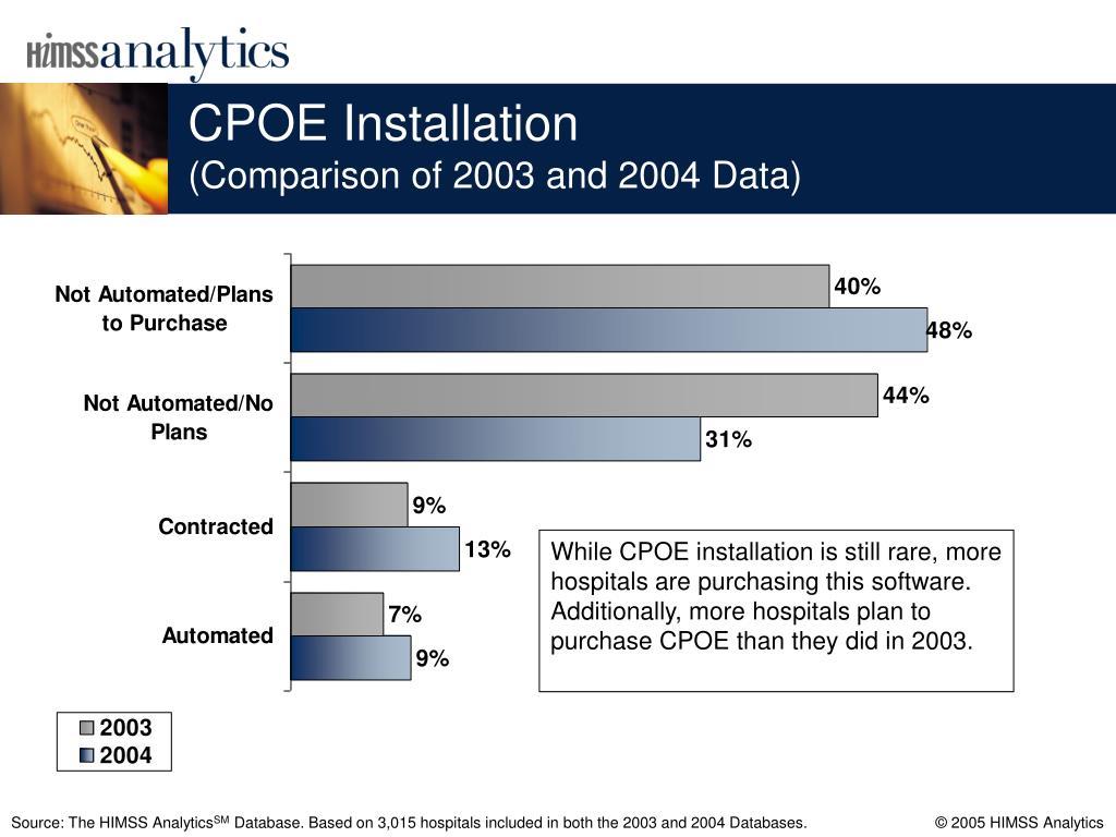 CPOE Installation