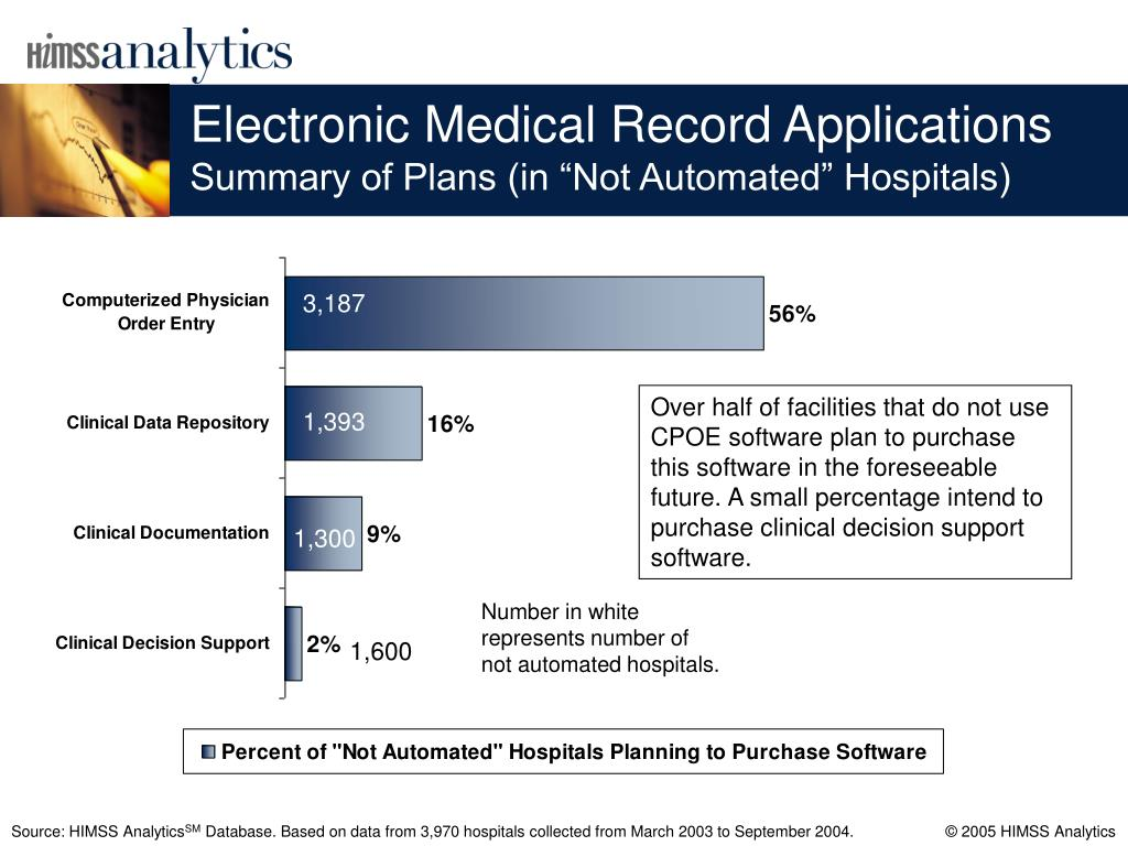 Electronic Medical Record Applications
