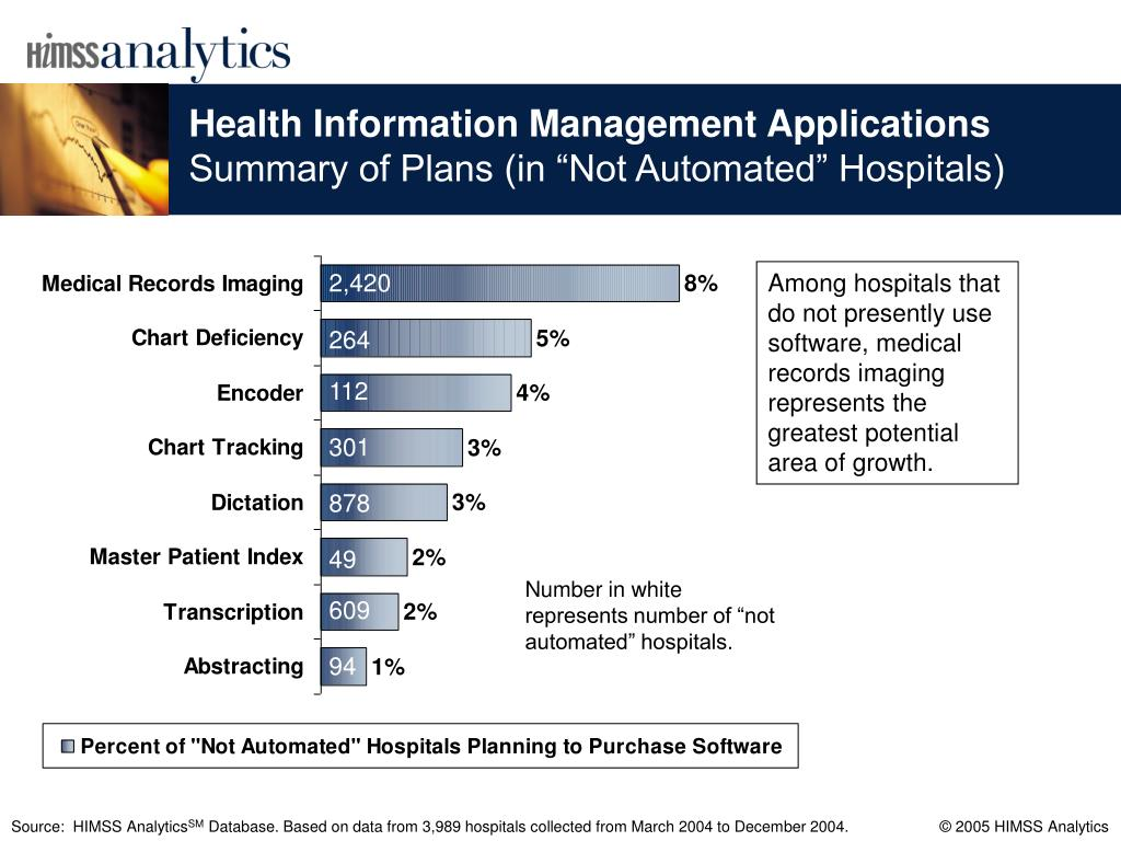 Health Information Management Applications