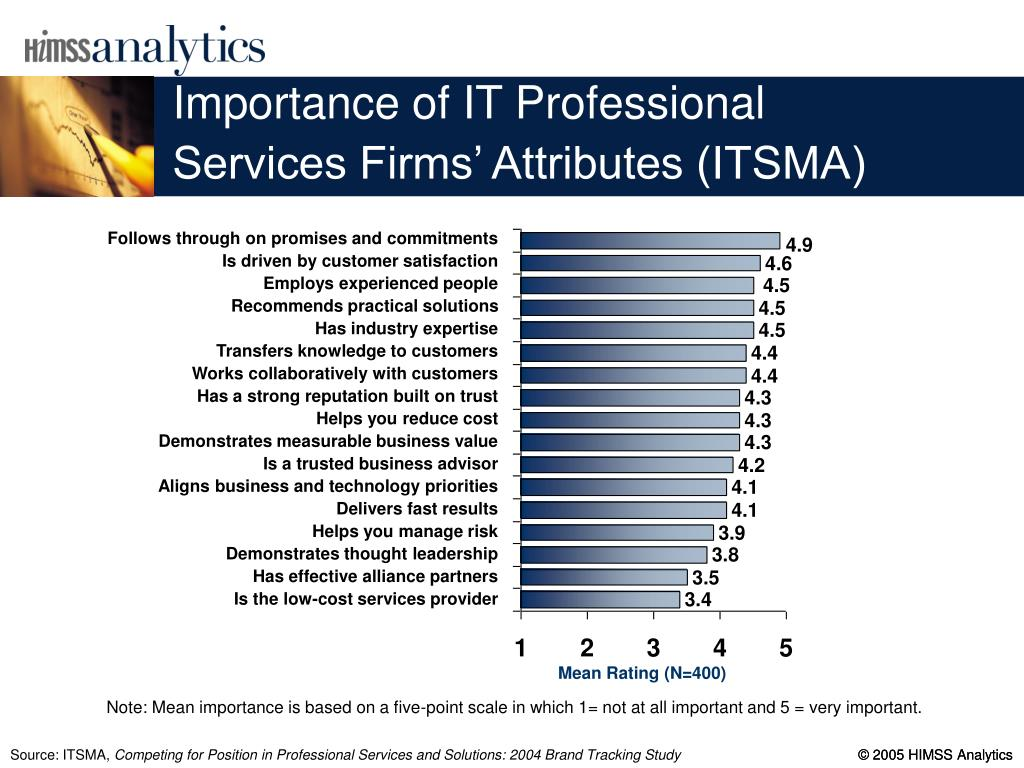 Importance of IT Professional Services Firms' Attributes (ITSMA)