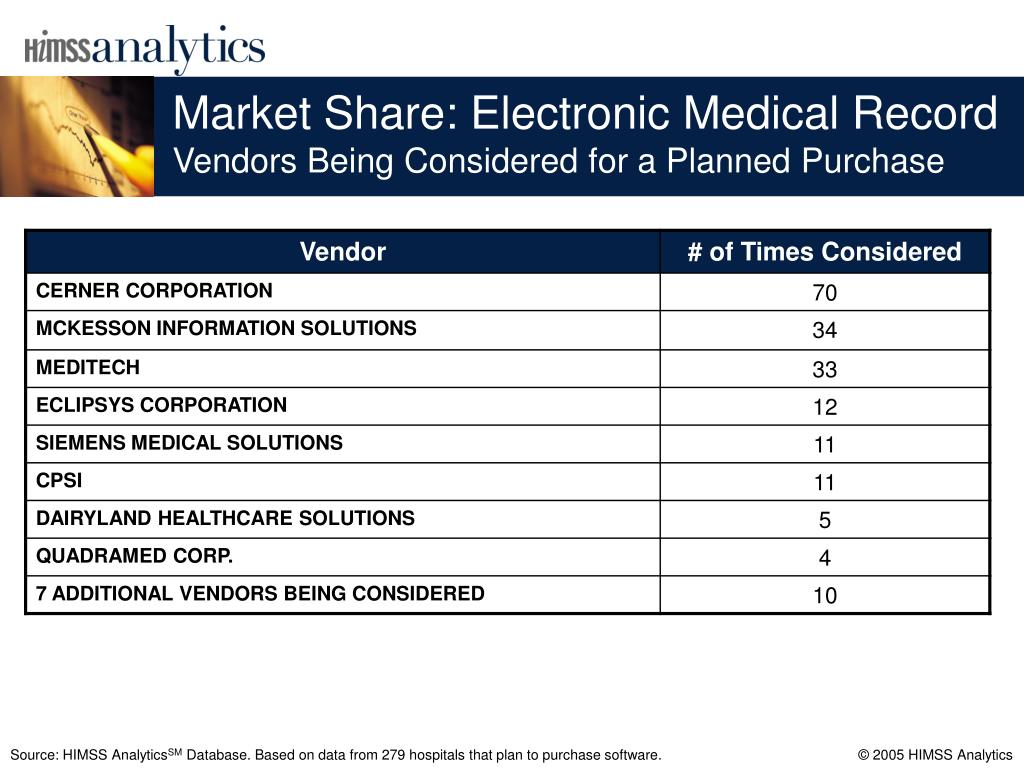 Market Share: Electronic Medical Record