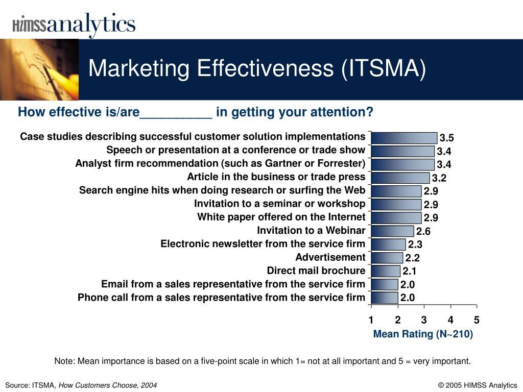Marketing Effectiveness (ITSMA)